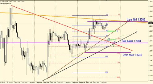 Сделка №1по EUR/USD 7 августа