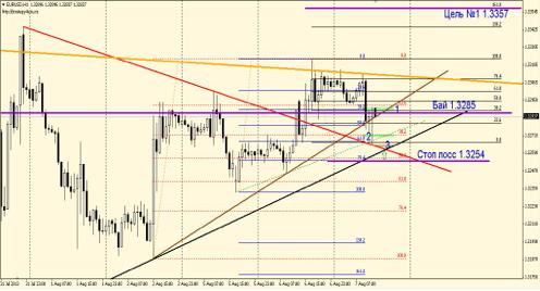 EUR/USD 7 августа