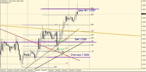 Идеальный рынок – Сделка №1по EUR/USD 7 августа