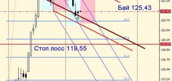Анализ сделки № 2 – #GAZP (Газпром) 9 августа 2013: