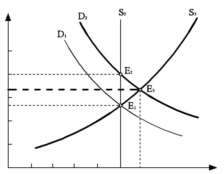 Механизм краткосрочного равновесия