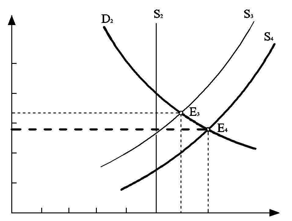 Механизм долгосрочного равновесия
