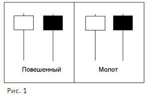Свечи (ст 3; рис 1)