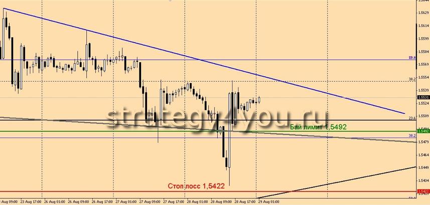 GBP/USD сопровождение сделки