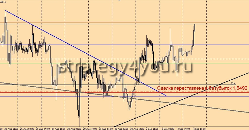 Сделка GBP/USD - Держу карман шире