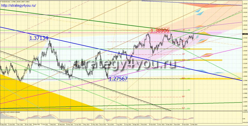 Евро-доллар прогноз на МАРТ 2014