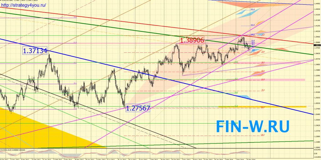 Евро-доллар прогноз на Апрель