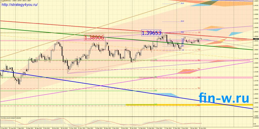 Евро-доллар прогноз на май