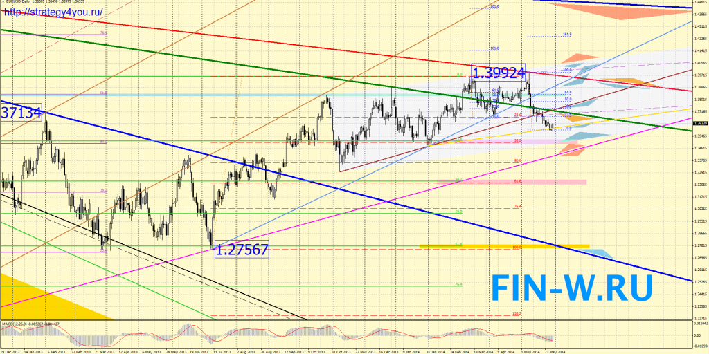 Евро-доллар прогноз Июнь 2014