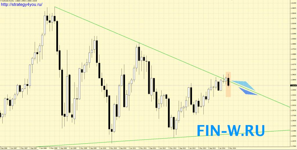 EURUSD прогноз на ИЮНЬ 2014